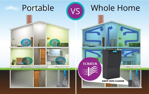 portable-vs-whole-home-air-filtration-toronto